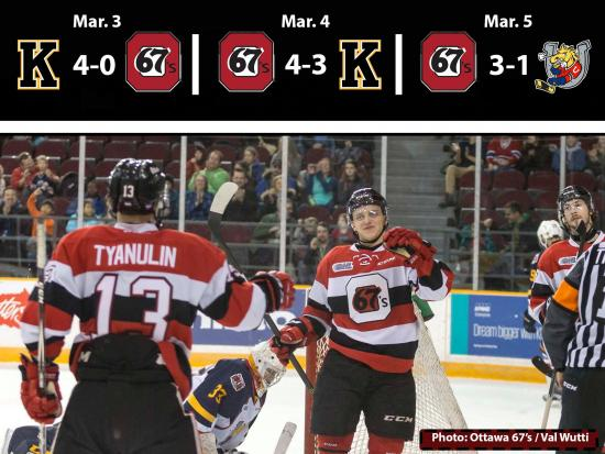 67's Earn Four of Six Points, Coach Brown Unimpressed