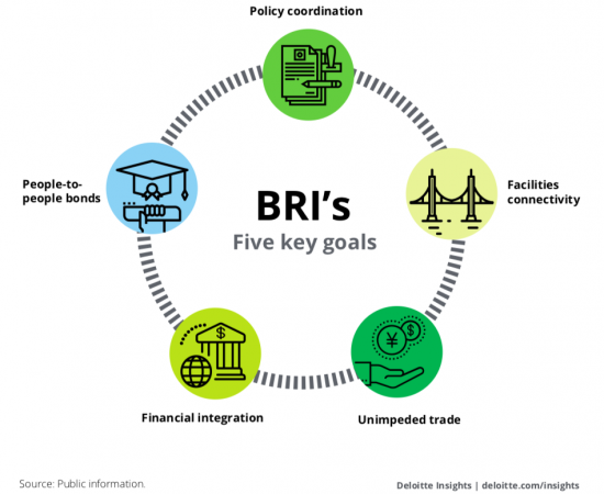 The Progress Made in the Belt and Road Initiative's Five Key Goals